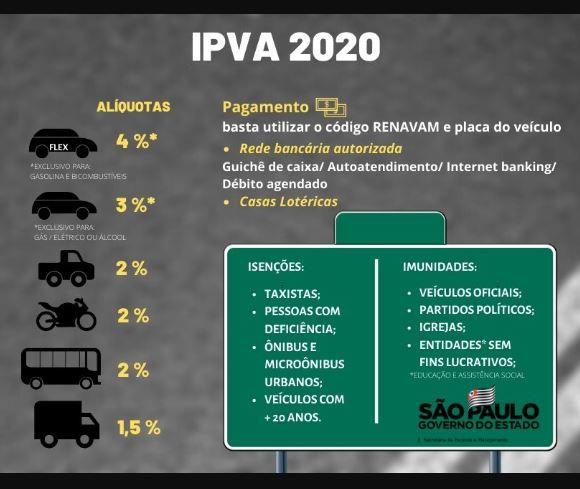 Consulta IPVA SP 2020 / Sefaz / DETRAN SP
